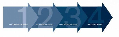 Figuur: de vier fasen van Best Value (bron: Van de Rijt & Santema; 2013)